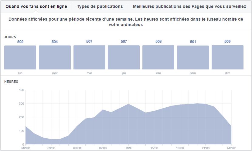 fb-statistiques-heures